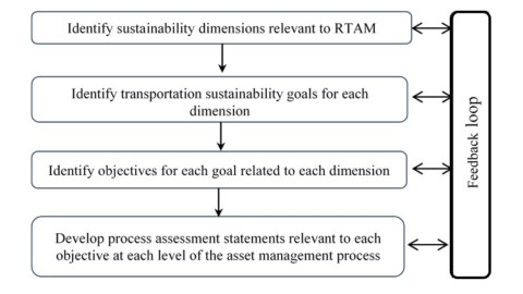 Sustainability assessment tool for road transport asset management practice