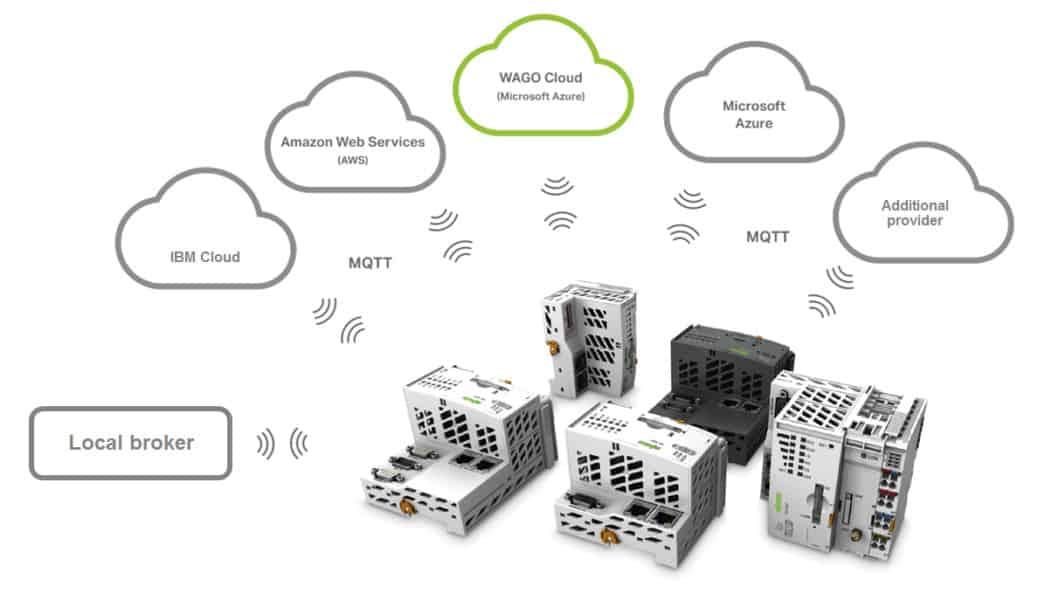 WAGO smart factory smart processes cloud